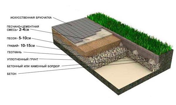 Установка бордюрного камня на гравийную подушку.jpg